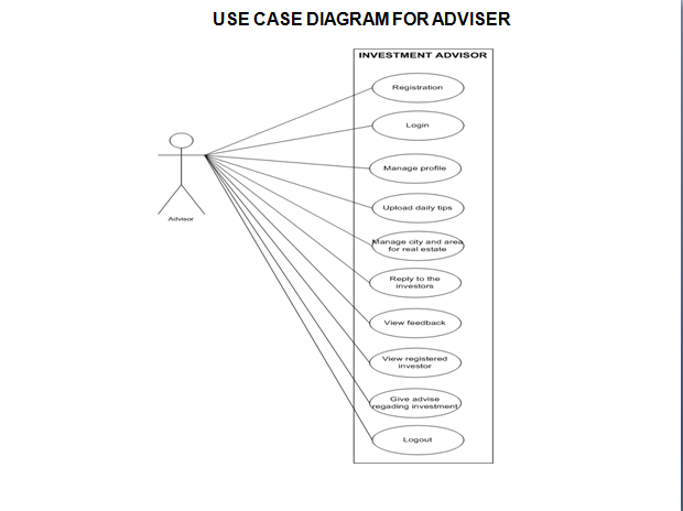 Use Case Diagram For Investment Adviser Project Solutions 24h